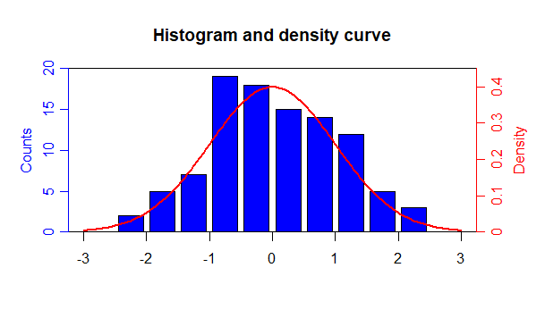 Histogram and density curve