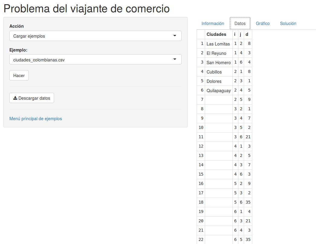 Datos ciudades colombianas