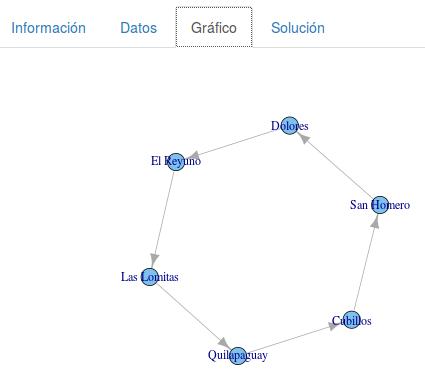 Solución gráfica ciudades colombianas